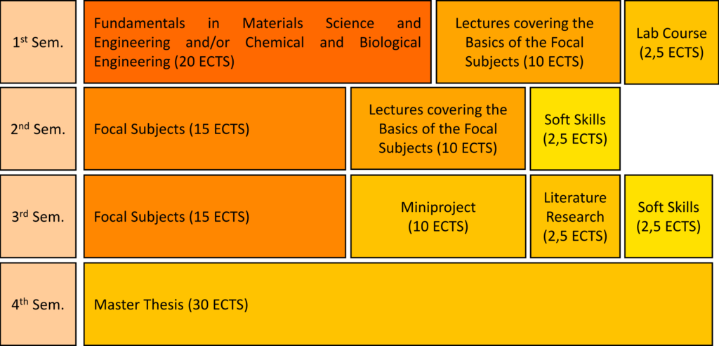 This chart shows the MAP programme structure of the primary course. In the first semester, students can achieve 32.5 ECTS for Fundamentals in Materials Science and Engineering and/or Chemical and Biological Engineering, lectures covering the Basics of the Focal Subjects and a lab course. In the second semester, students can achieve 27.5 ECTS for the Focal Subjects, lectures covering the Basics and the Focal Subjects and soft skills. In the thrid semester, students can achieve 30 ECTS for the the Focal Subjects, a miniproject, a literature review and soft skills. In the forth semester, students work on their Master thesis and achieve 30 ECTS.