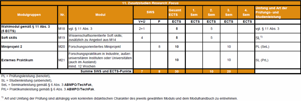 This table shows the MAP curriculum of the Additional Research Qualifications. The elective course (M18) and the soft skills (M19) are scheduled with 5 ECTS each for the second semester. The second miniproject (M20) and the internship in a research institution (M21) with 10 ECTS each are scheduled for the third semester.